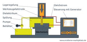 Grafik zeigt den Aufbau einer Senkerodiermaschine.