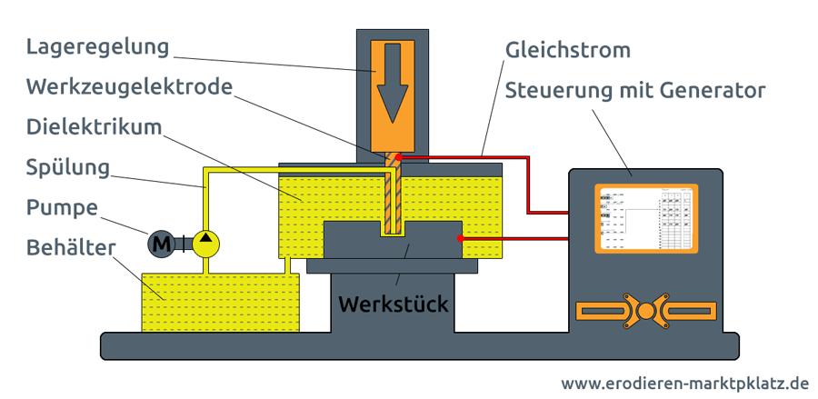 Grafik zeigt den Aufbau und die Konstruktion einer Senkerodiermaschine