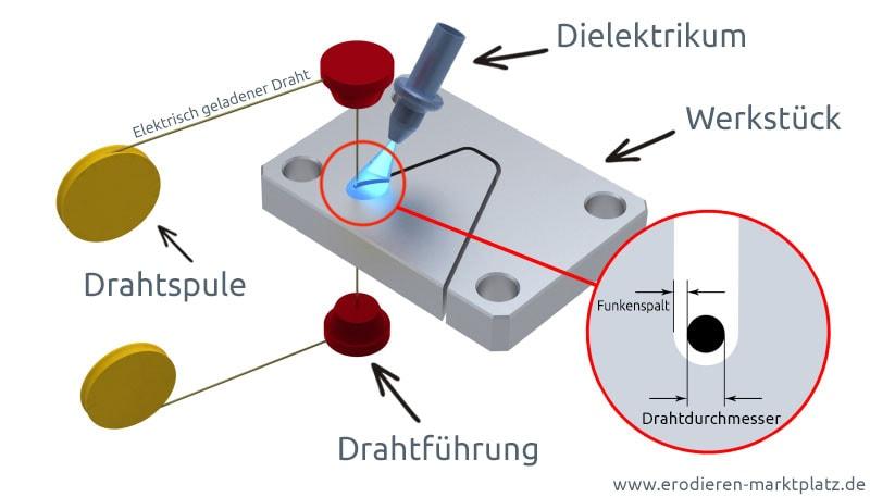 Grafische Darstellung der Funktionsweise des Drahterodierens