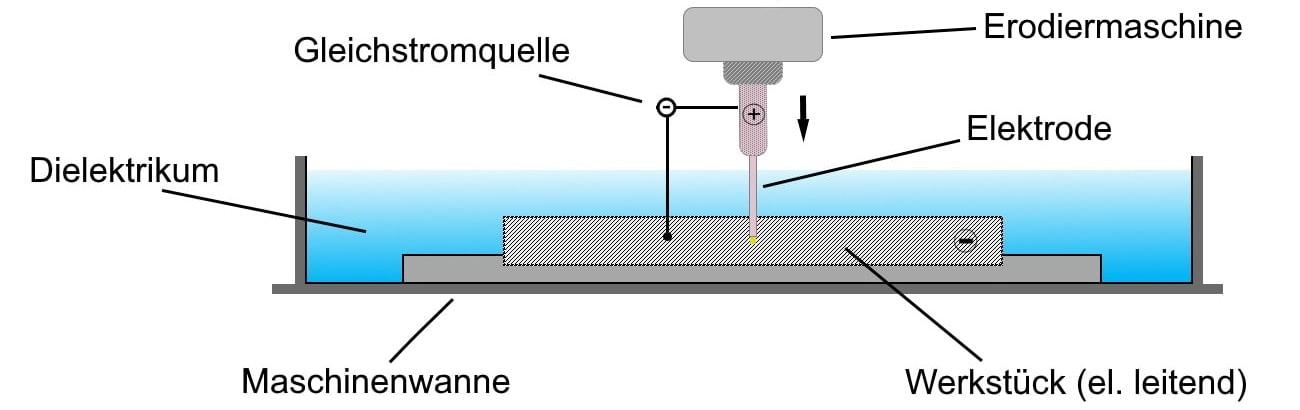 Funktionsweise der Bohrerosion graphisch dargestellt