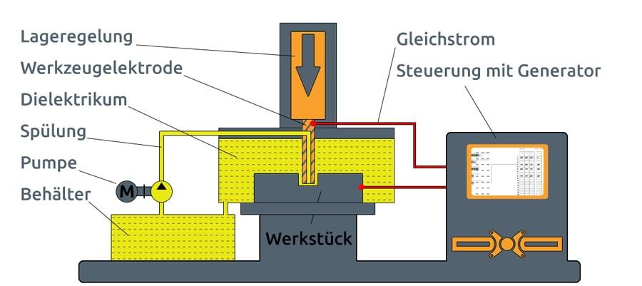 Aufbau einer Senkerodiermaschine